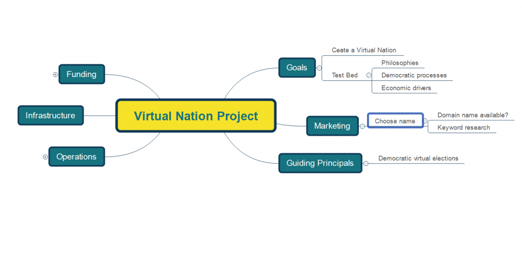 mind map - how to start a project