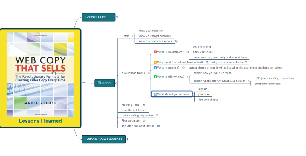 how to mind map a book blueprint